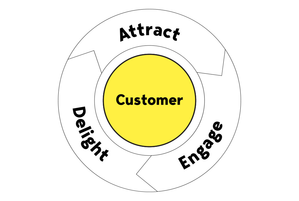 inbound-marketing-flywheel