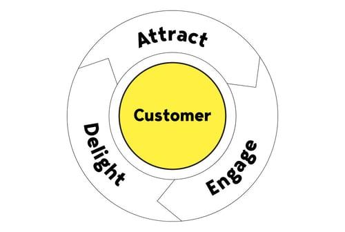 inbound-marketing-flywheel