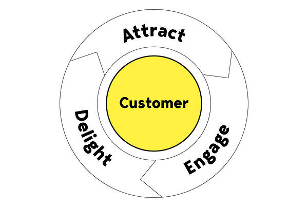 inbound-marketing-flywheel-whitehat