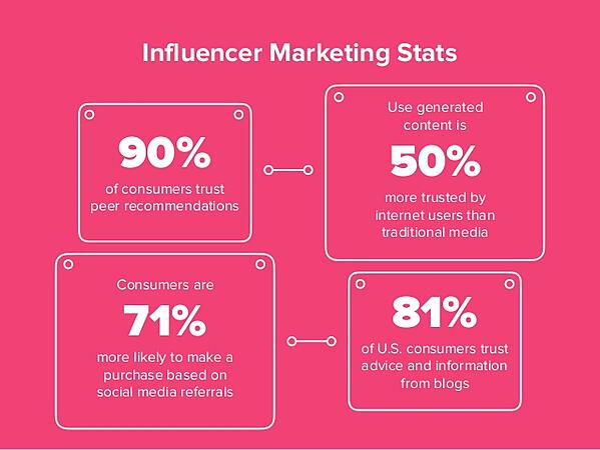 influencer-marketing-stats