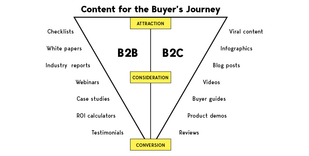 whitehat b2b content map